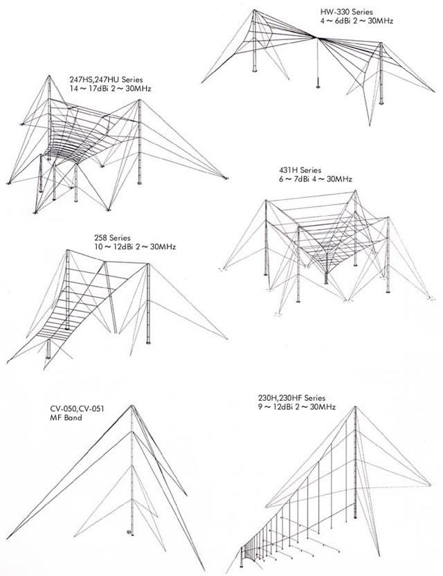 Radio Antennas/Radio Communications/Creative Design Corp /Commercial